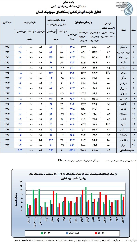 جدول بارش های استان خراسان رضوی تا بهمن 98